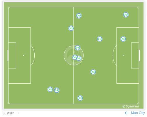 Manchester City's 12 Interceptions v Dynamo Kiev (Squawka)