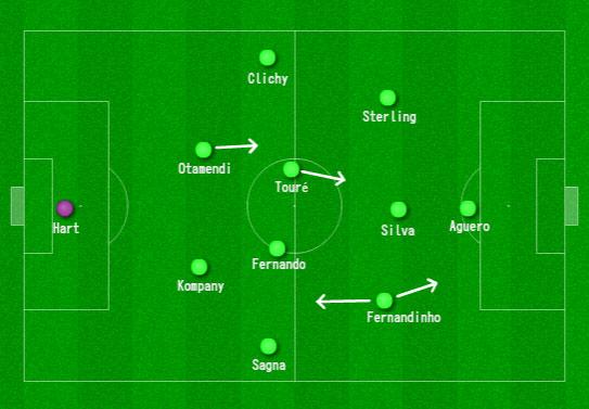 Manchester-City-Tactics-v-Dynamo-Kiev