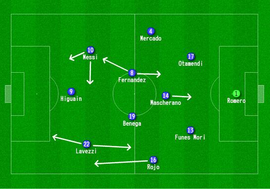 Argentina Tactics Copa America 2016 v USA - by James Nalton