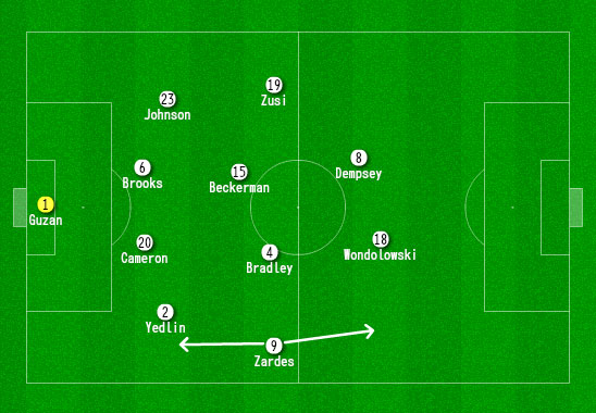 USMNT tactics v Argentina Copa America - by James Nalton