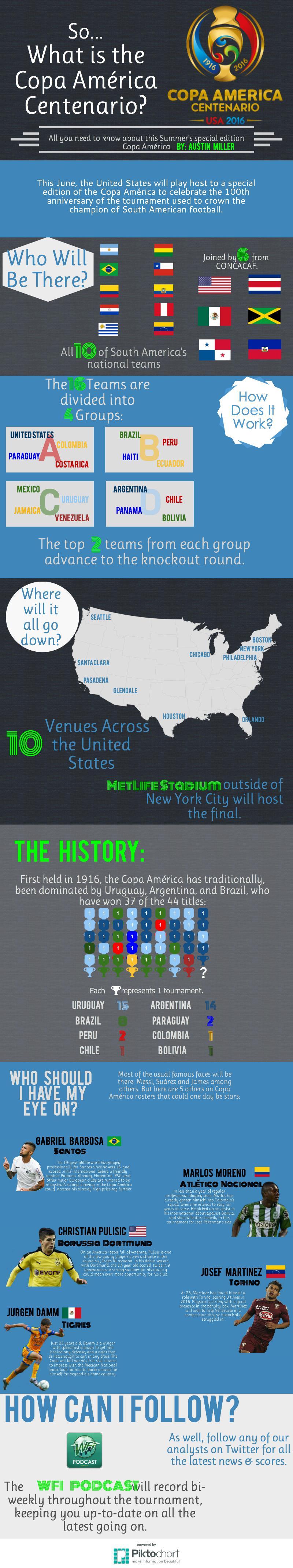 Copa America Centenario Infographic – #Copa100