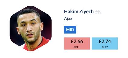 Hakim Ziyech Football Index