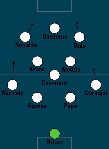 Real-Madrid Tactics 2016 Champions League Final