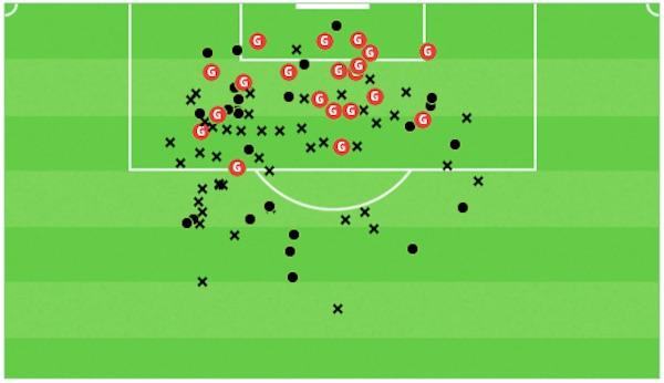 Martial Goals Position Shot Map