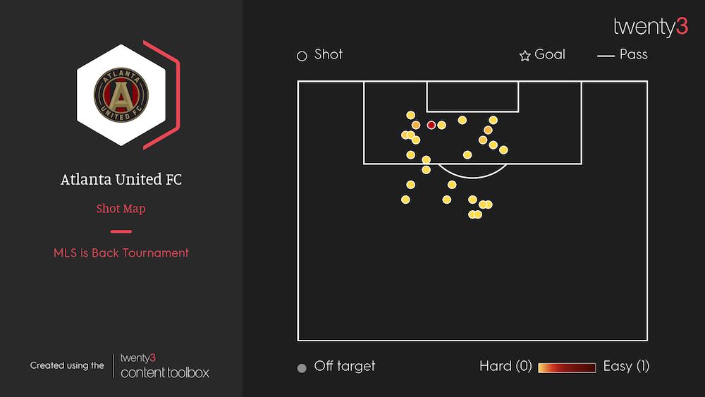 Atlanta United Shot Map MLS is Back
