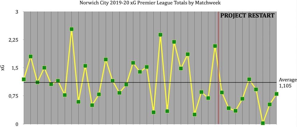 Norwich City xG 19-20