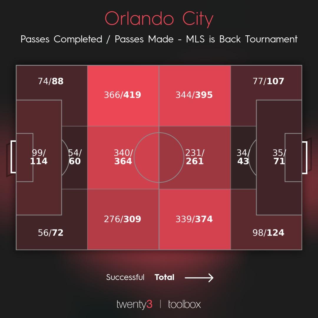 Orlando City Passing Areas 2020