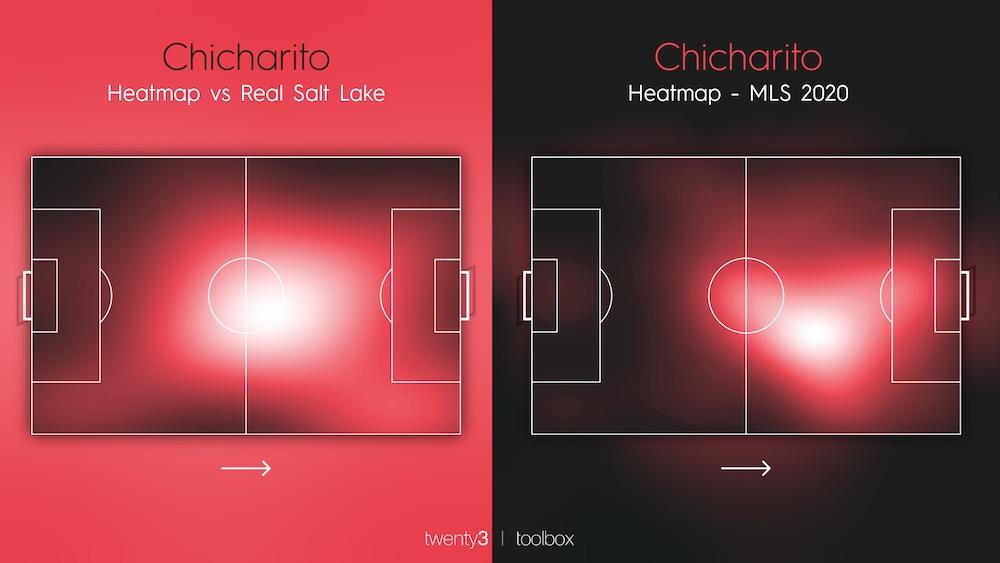 Chicharito Heatmaps La Galaxy