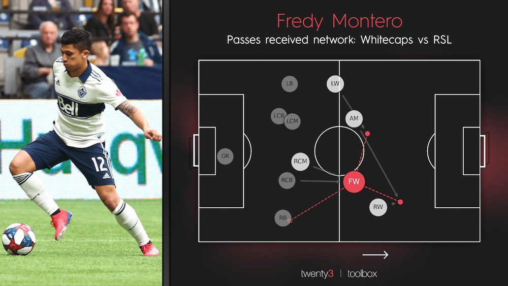 Fredy Montero Passes Received Movements Network