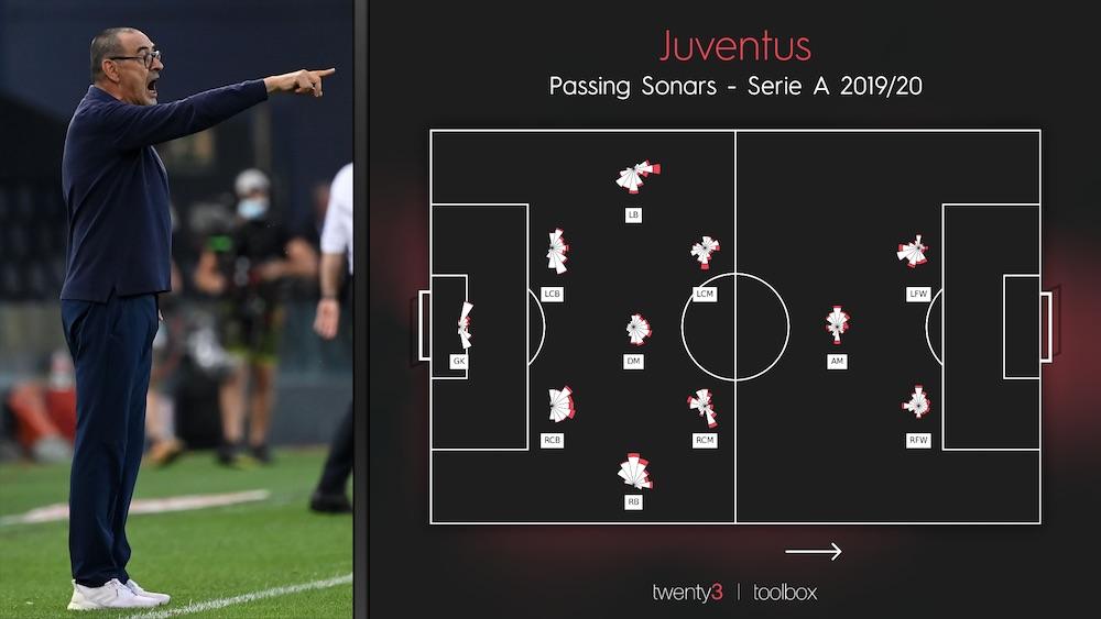 Juventus Passing Sonars 2019-20