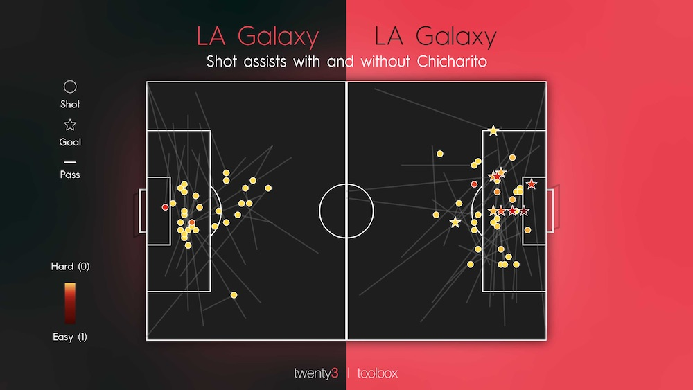 La Galaxy Shot Assists