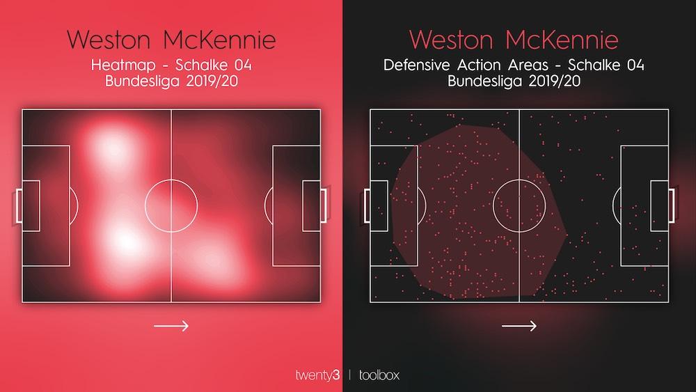 Weston McKennie Heatmap Action Areas