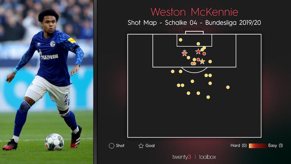 Weston McKennie Shot Map Schalke 19-20.